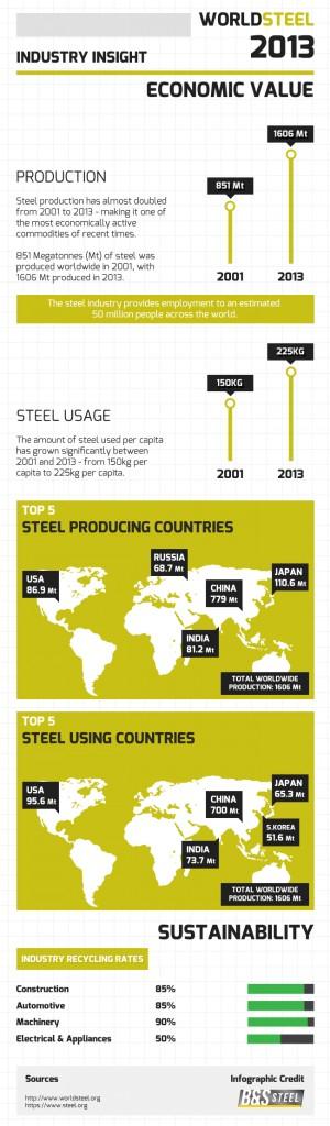 Global Steel Industry Insight B Amp S Steel Supply